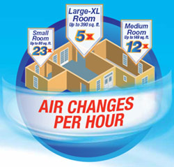 honeywell-purifier-air-changes