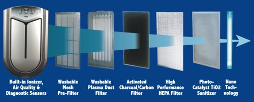 advanced-pureair-air-filtration